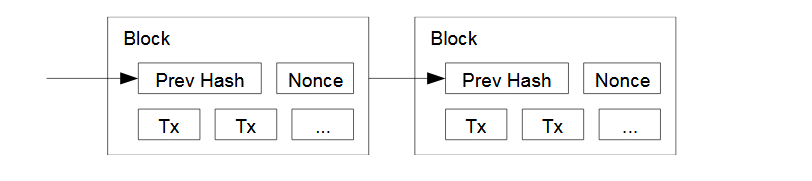 A chain of hash based proof of work