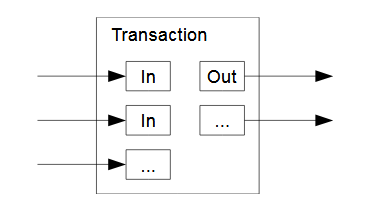Transaction inputs and outputs