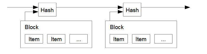 A chain of blocks