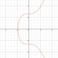 Elliptic-Curve-E-0-7-Real-Number.png